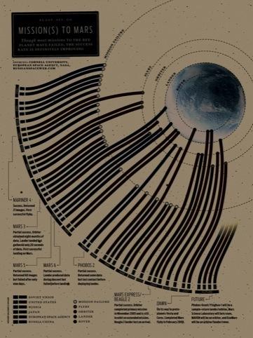 Mission(s) to Mars. Project Info: IEEE Spectrum, magazine article, 2009, USA. Data Source: Cornell University; European Space Agency; NASA; RussianSpaceWeb.com Design: Bryan Christie, Joe Lertola, Art Direction: Mark Montgomery, Michael Solita
