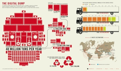 "The Digital Dump. Project Info: ""The Growing E-Waste Situation"", GOOD, website, 2010, USA. Data Source: CBS News; ABI Research; US EPA; Basel Action Network; Silicon Valley Toxics Coalition. Research: Brian Wolford Design: Andrew Effendy (Column Five Medi"