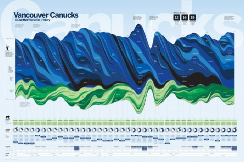 Vancouver Canucks Franchise History, by Andrew Garcia Phillips