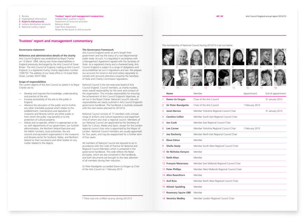 Page spreads from the annual report