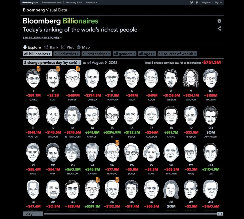 Bloomberg Billionaires Index by Bloomberg Visual Data