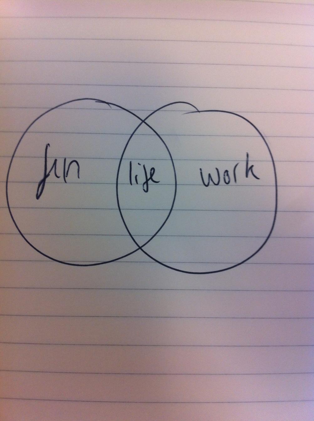 Jon Burgerman's Venn diagram about the balance between life, work and fun