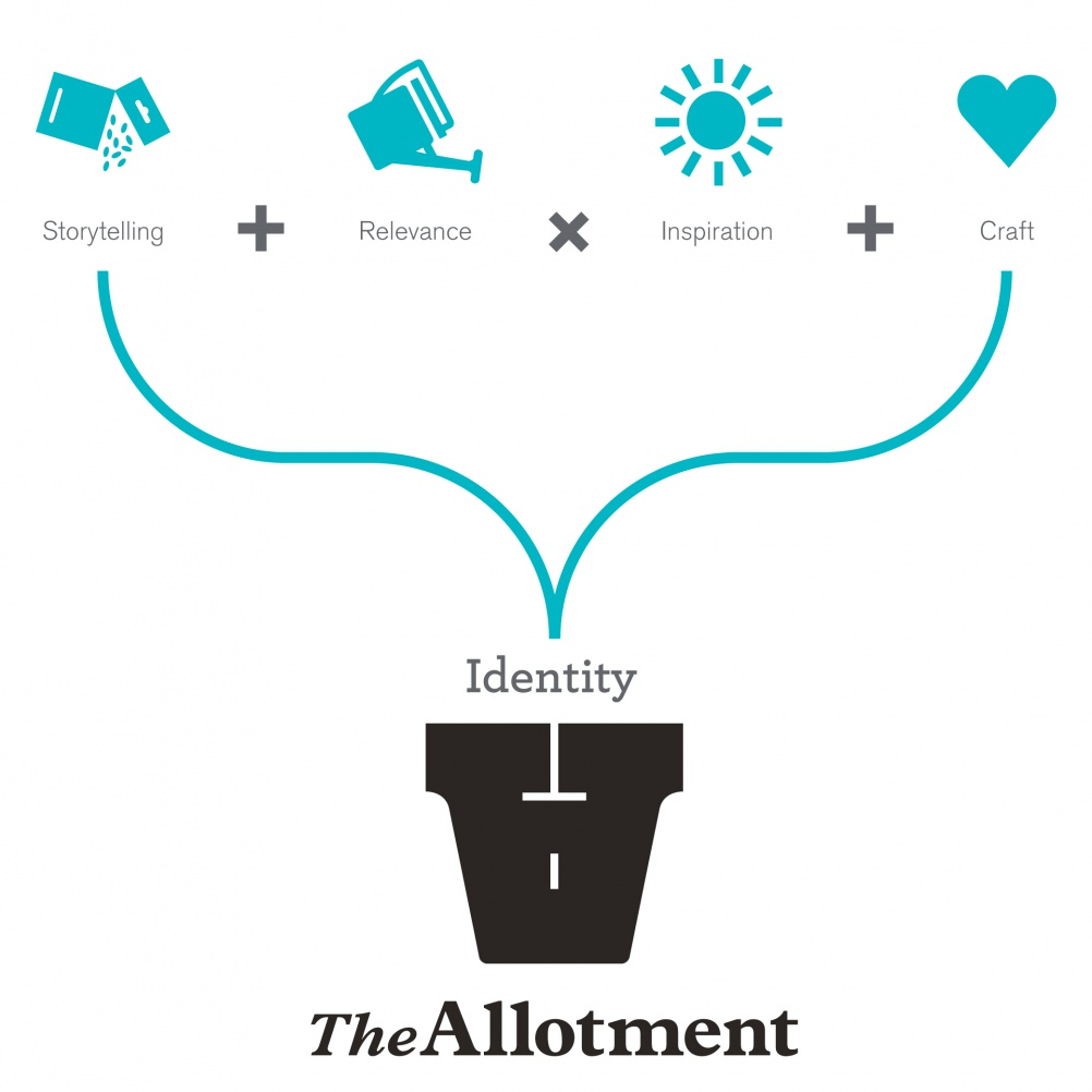 The Allotment, equation for a brand identity
