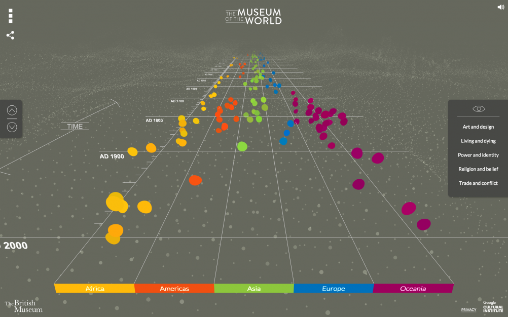 The Museum of the World timeline