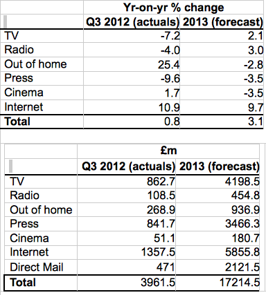 AA/Warc Q3 2012 ad spend study
