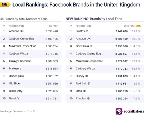 Facebook UK Rankings