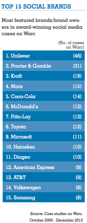 Warc Top 15 Social Brands