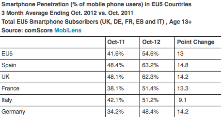 ComScore-smartphoneshipmentsOctober2012-2013