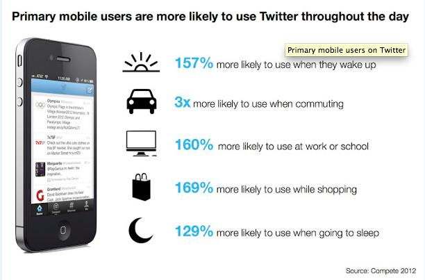 Twitter-mobileuser.2-2013