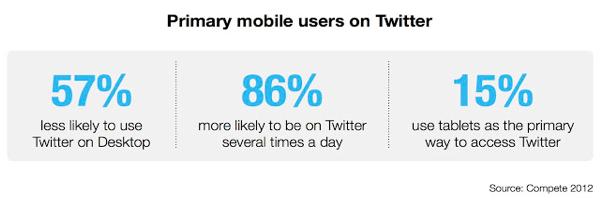 Twitter-mobileuser-2013