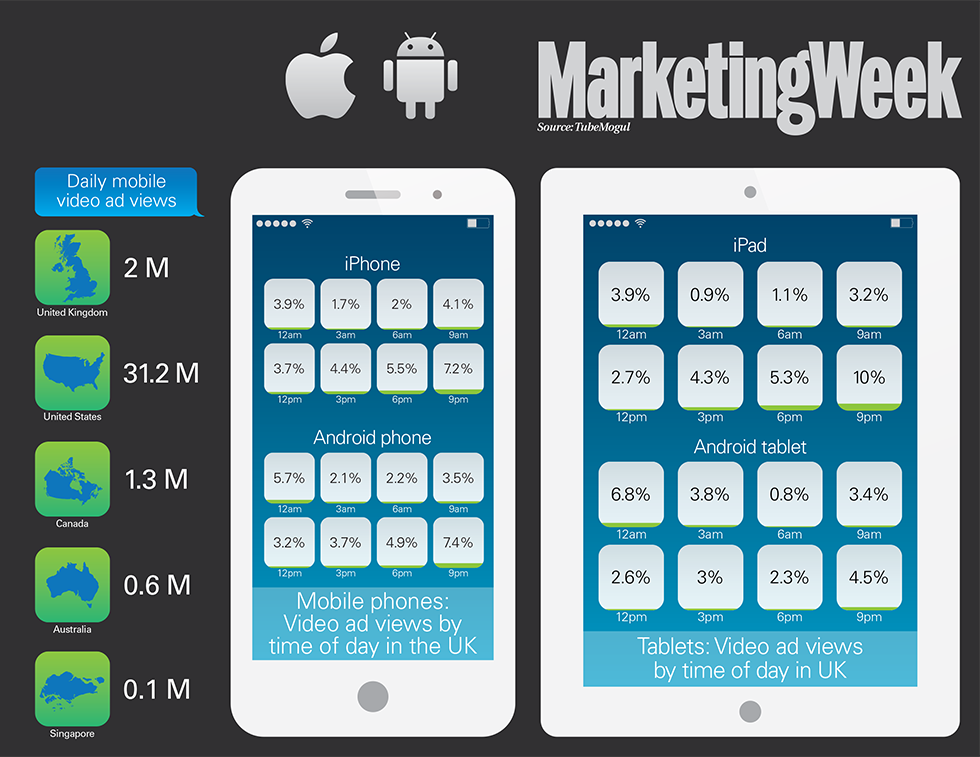 Video advertising infographic 2