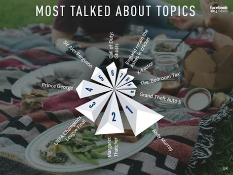 Facebook most talked about topics UK