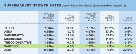 supermarket-growth-rate-2014-460