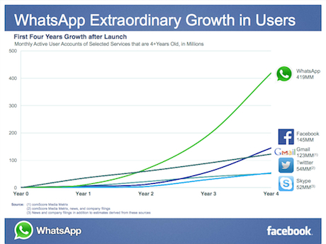 Whatsapp user growth