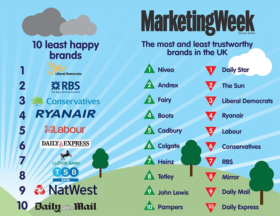 Happiest brands UK 2