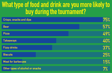 Types of food and drink bought during the world cup