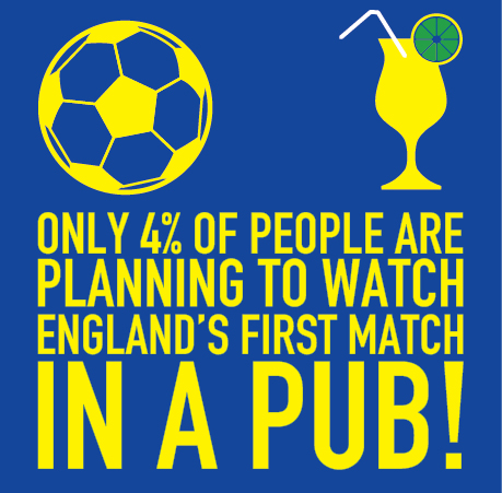 Percentage of people watching the world cup in a pub