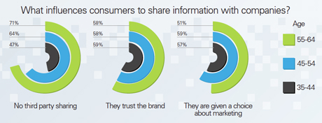 What influences consumers to share information with companies