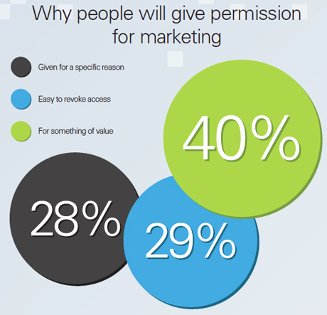 Why people will give permission for marketing