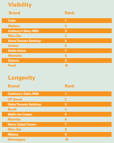 Brand visibility and longevity trends 4
