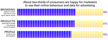 Percentages of consumers happy aboiut marketers using online behaviour
