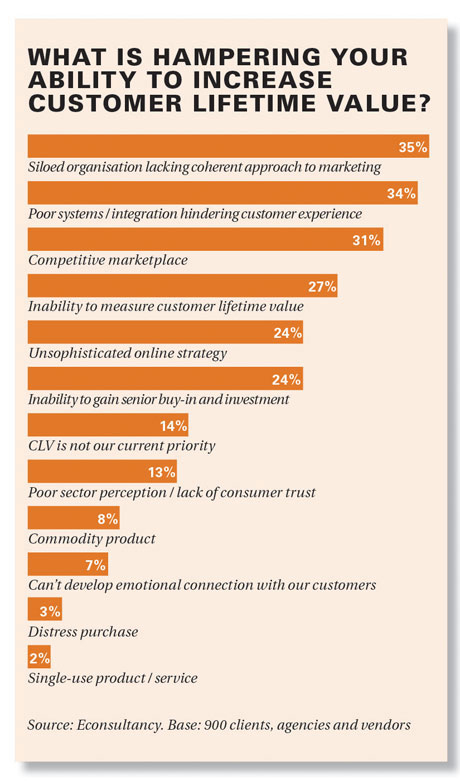 What is hampering your ability to increase customer lifetime value