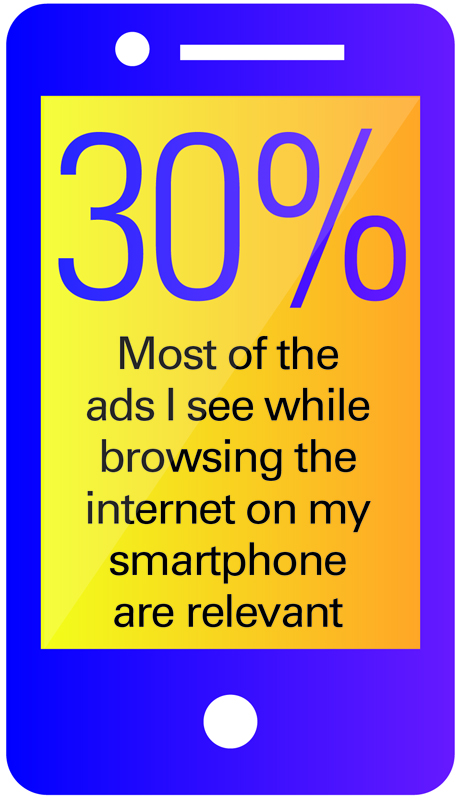 Percentage of ads seen on internet on smartphones that are relevant
