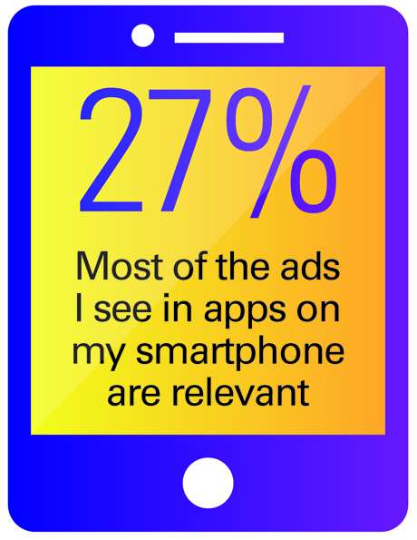 Percentage of relevant ads seen on smartphones