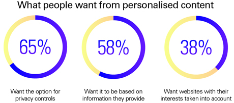 What people want from personalised content