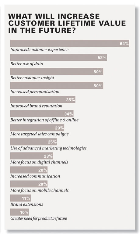 What will increase customer lifetime value in the future