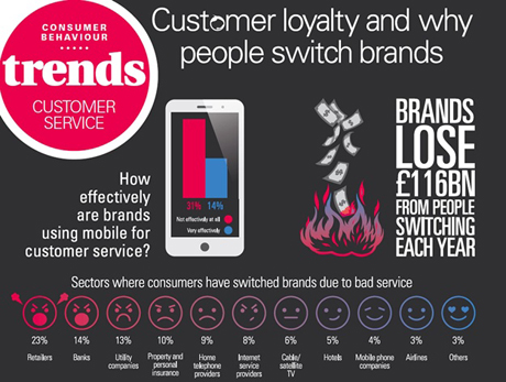 Customer loyalty and why people switch brands