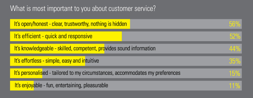 What is the importance of customer service?