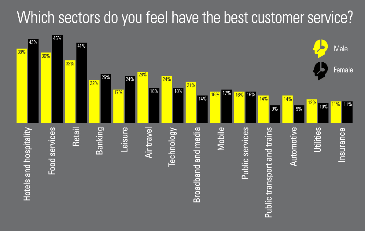 What sectors do you feel have the best customer service