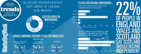 Scottish independence trends