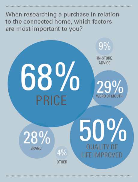 What factors are most important when purchasing a smart home device