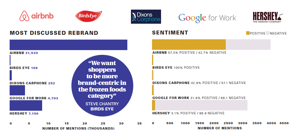 Positive and negative attachment to brand logos