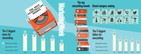 The top storytelling brands