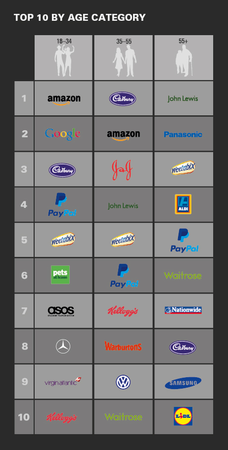 Top 10 brands by age category
