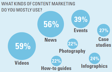 What type of content marketing do you usually use