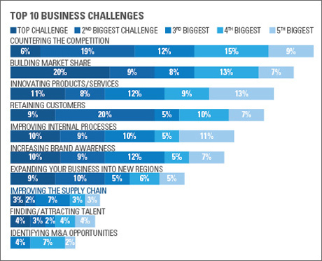 Top 10 business challenges