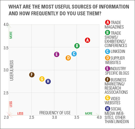 What are the most useful sources of information