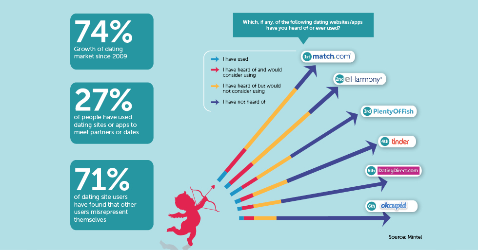 How online dating won the heart of the nation - Marketing Week