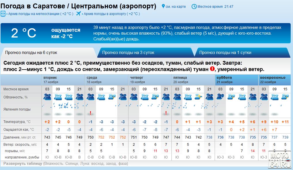 погода в саратове на 10 дней самый точный уход такими вещами