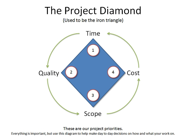 project managment triangle