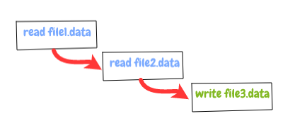 Asynchronous Sequence control flow!