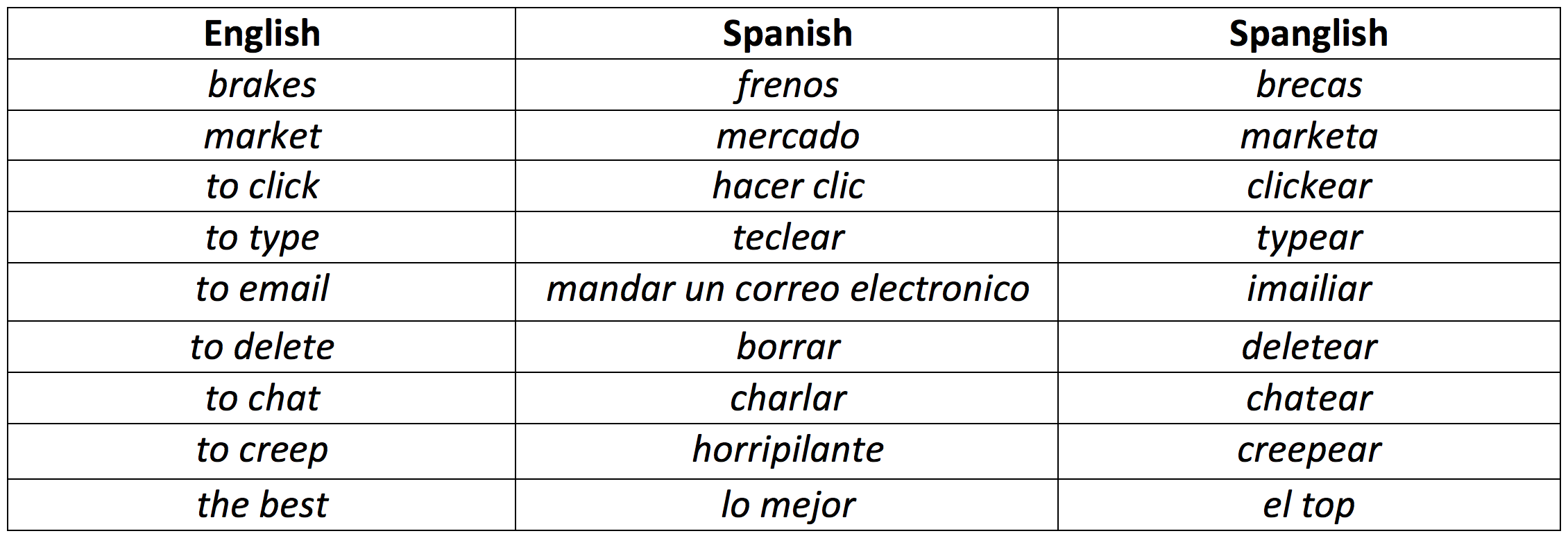 Spanish slang for cool: 85 words and phrases.