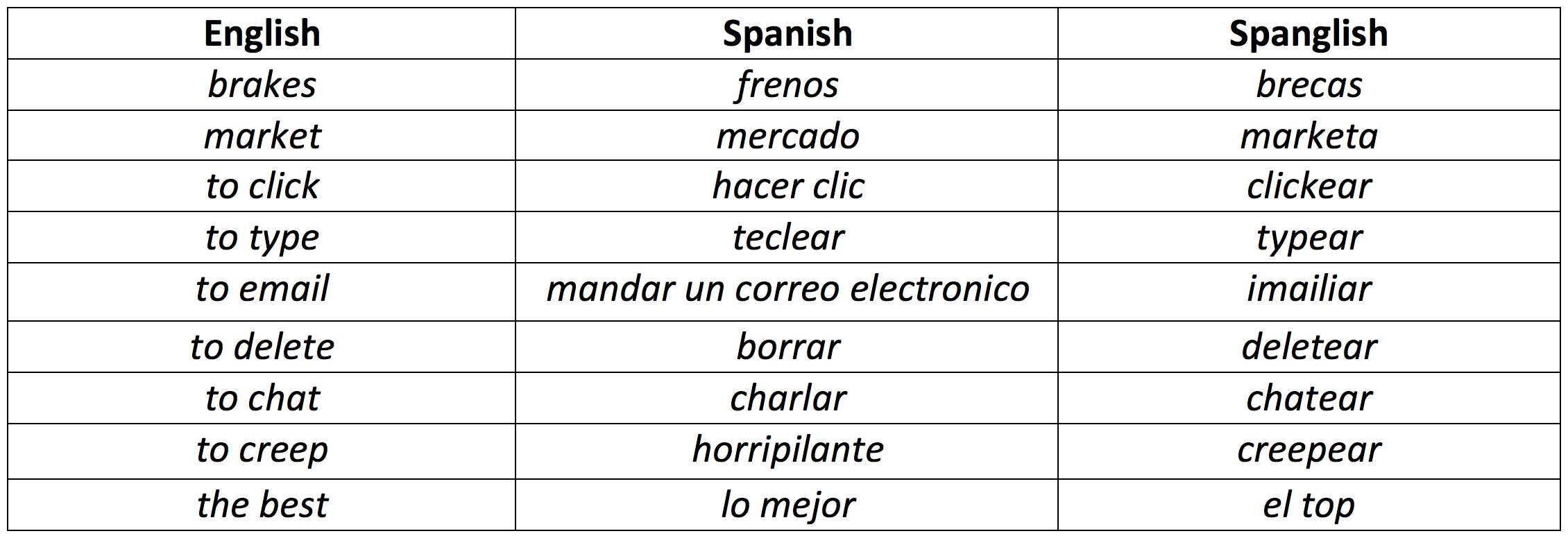 Is Spanglish Just Spanish Slang