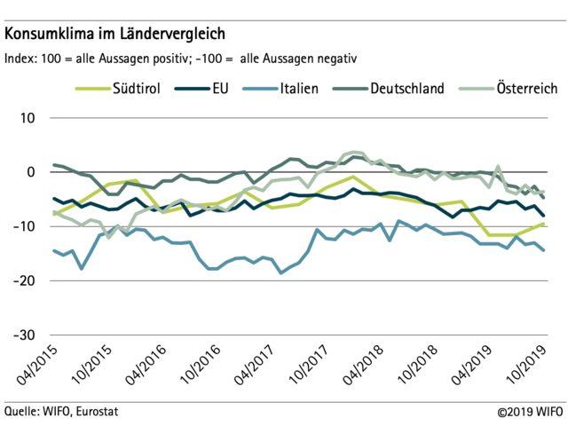Konsumklima in Südtirol – Oktober 2019