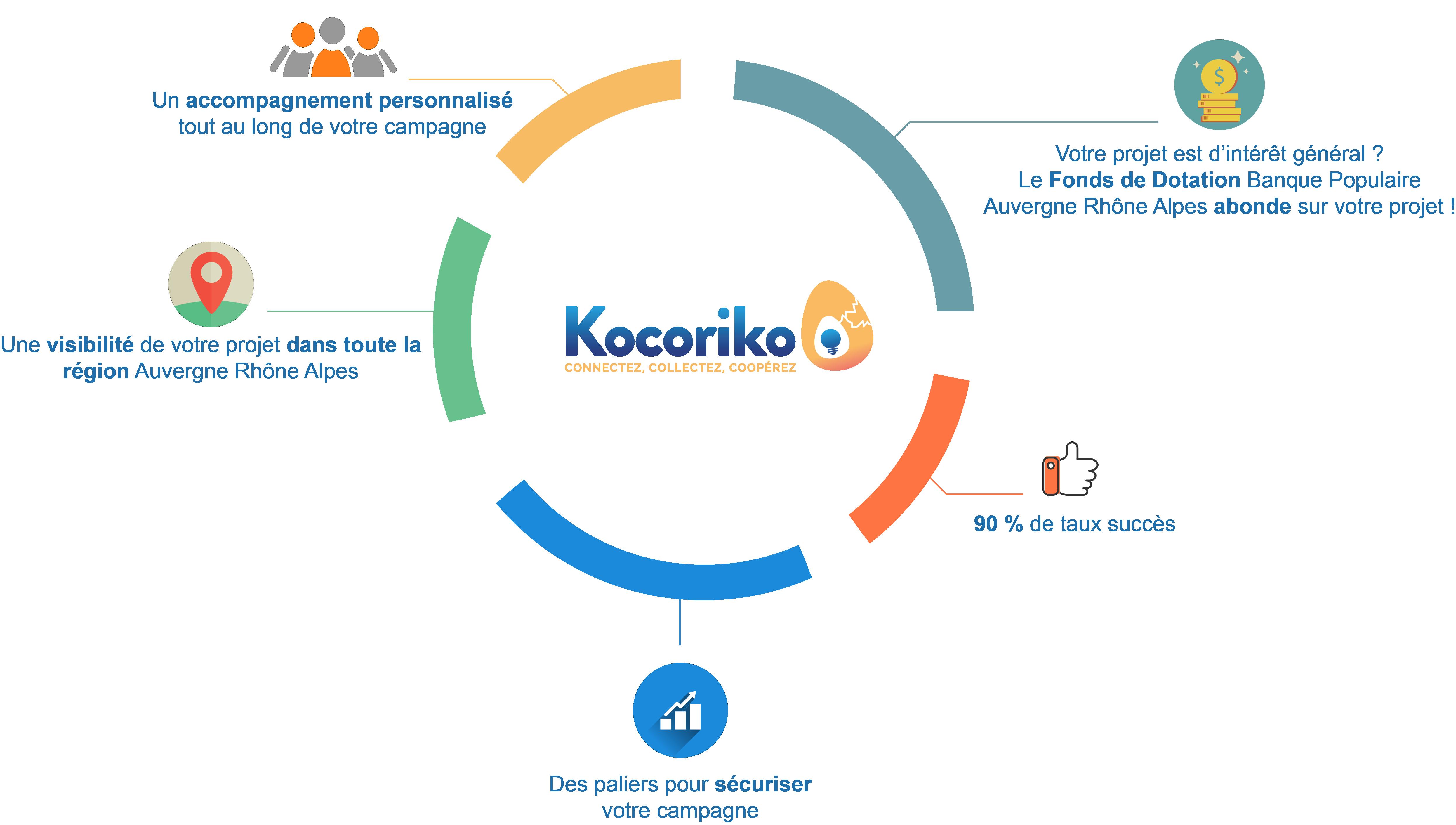 Infographie Pourquoi Kocoriko