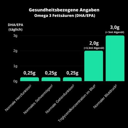 algenoel-wirkung-health-claims-blutdruck-augen-herz-gehirn
